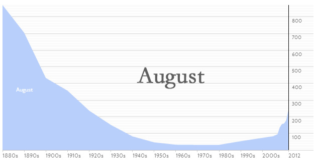 August Graph